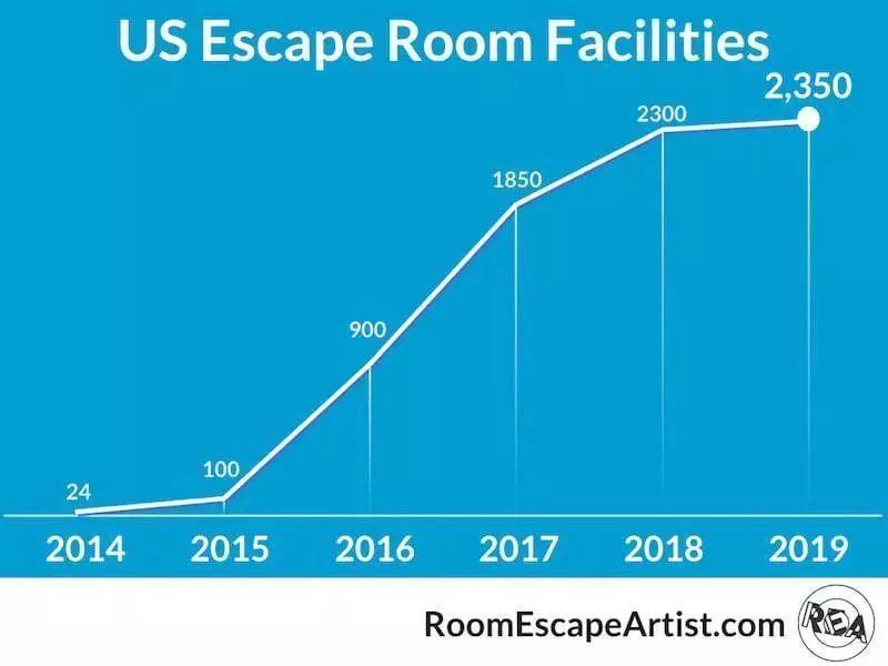 2019最新美国密室逃脱产业近5年发展报告(译)